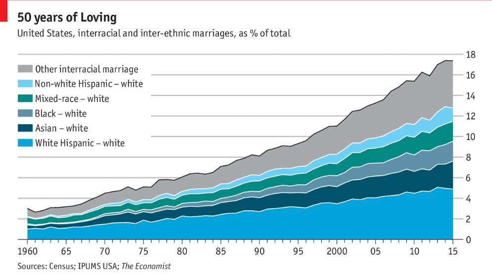 Interracial dating i USA Internett dating profil overskrifter